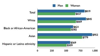 Gender discrimination in the workplace essays